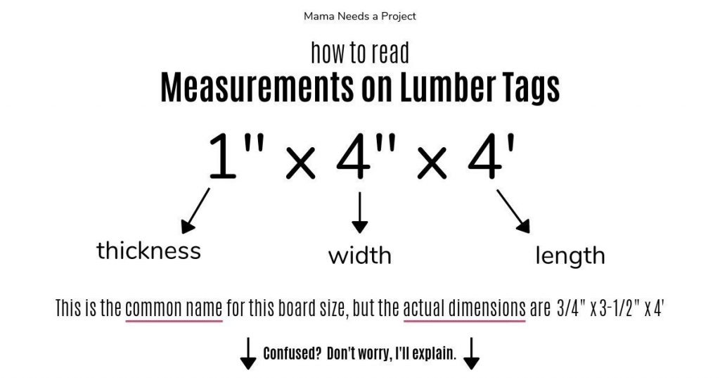 graphic explaining how to read a lumber tag when shopping for wood boards